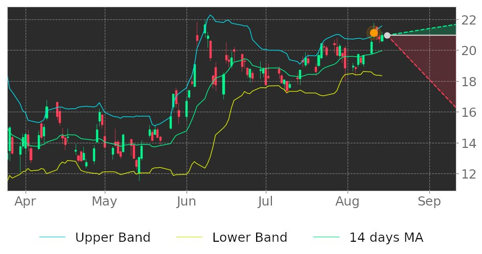 $TEX in Downtrend: its price may decline as a result of having broken its higher Bollinger Band on August 11, 2020. View odds for this and other indicators: https://t.co/P0Gc5ZcrLQ #Terex #stockmarket #stock #technicalanalysis #money #trading #investing #daytrading #news #today https://t.co/AFjjrucB8D