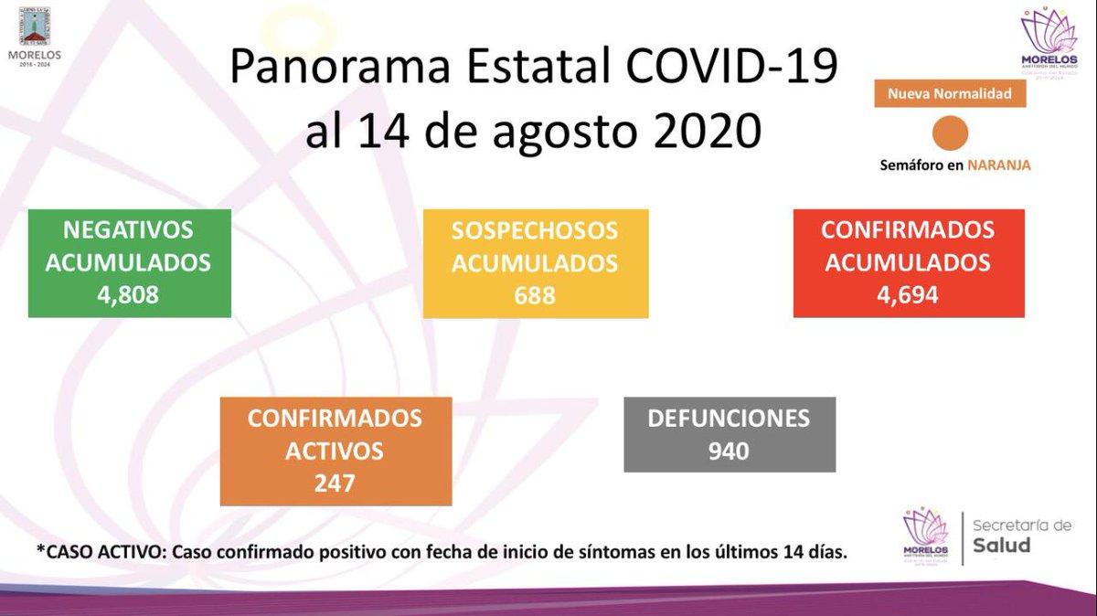 El reporte de este día oficial de covid-19 en Morelos es el siguiente: #Covid_19 #Morelos #Mexico #salud https://t.co/UHYxZVlO9m