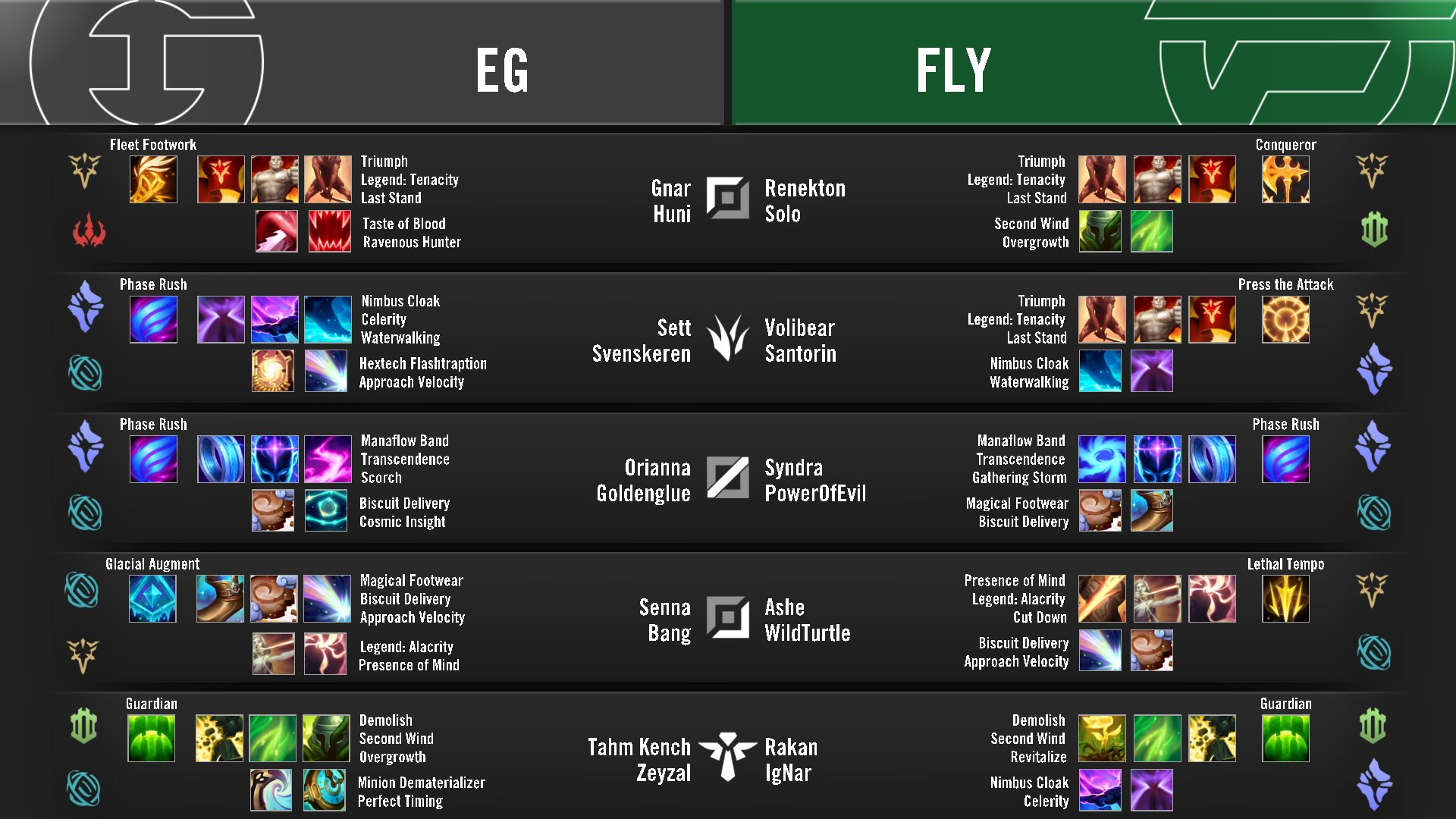 EfadsSKVAAA2IMT?format=jpg&name=large - FlyQuest vs. Evil Geniuses / LCS 2020 Summer Playoffs - Winners Bracket Round 1 / Post-Match Discussion
