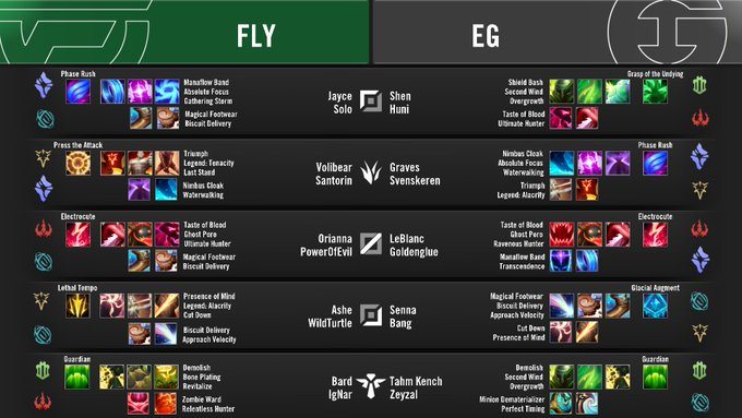 Efav5CpUwAAXG8a?format=jpg&name=small - FlyQuest vs. Evil Geniuses / LCS 2020 Summer Playoffs - Winners Bracket Round 1 / Post-Match Discussion