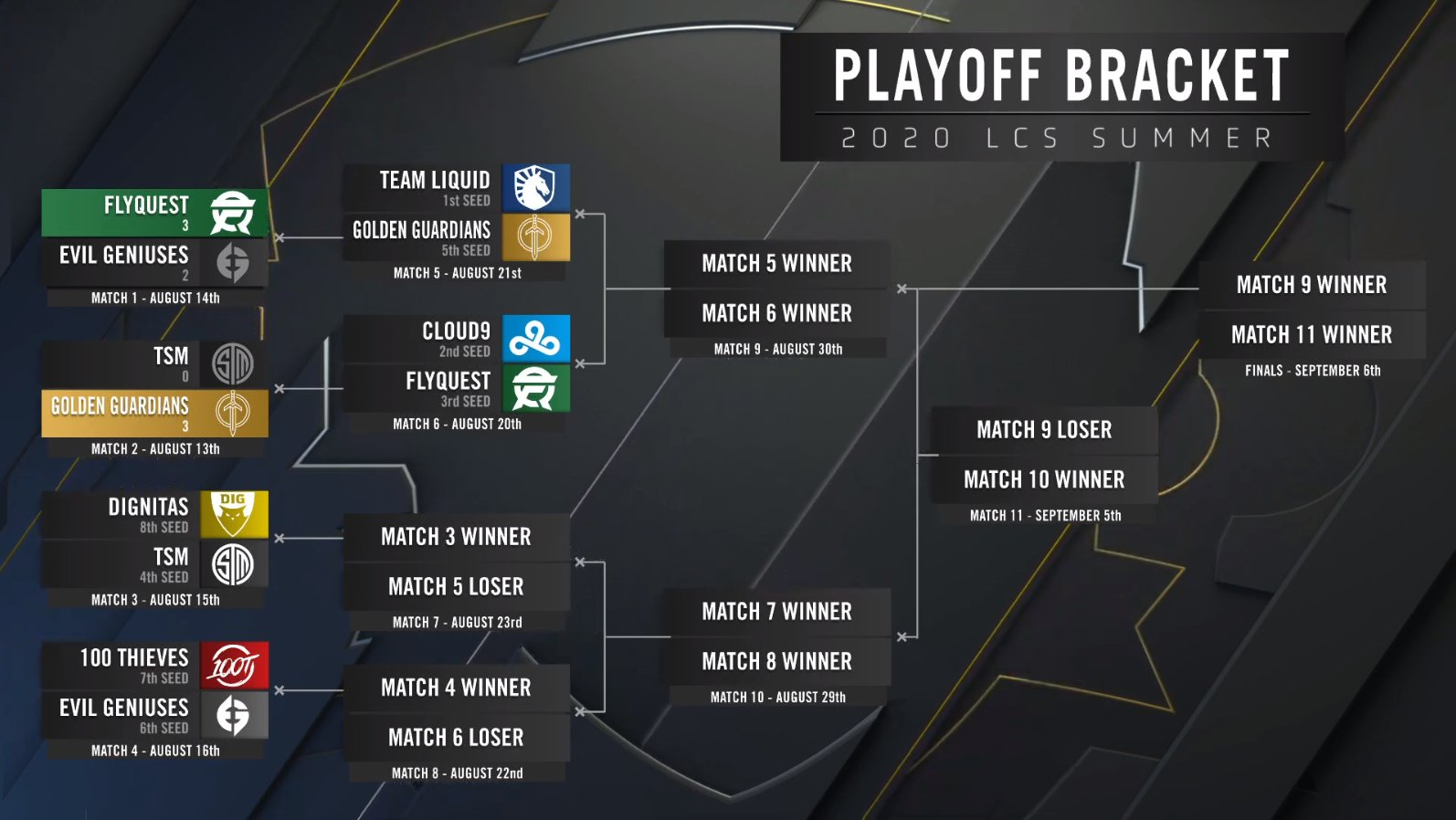 EfbJcsnVoAE0mjh?format=jpg&name=large - LCS Playoff Bracket Breakdown- What each team needs to go to finals or worlds