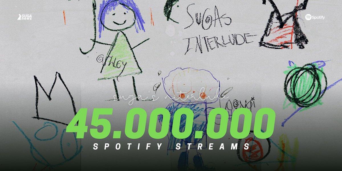 SUGAs Interlude has surpassed 45M Spotify streams! ▸open.spotify.com/track/5a0nHa7F… #SUGA_Stats #SUGA #SUGAsInterlude @BTS_twt @halsey