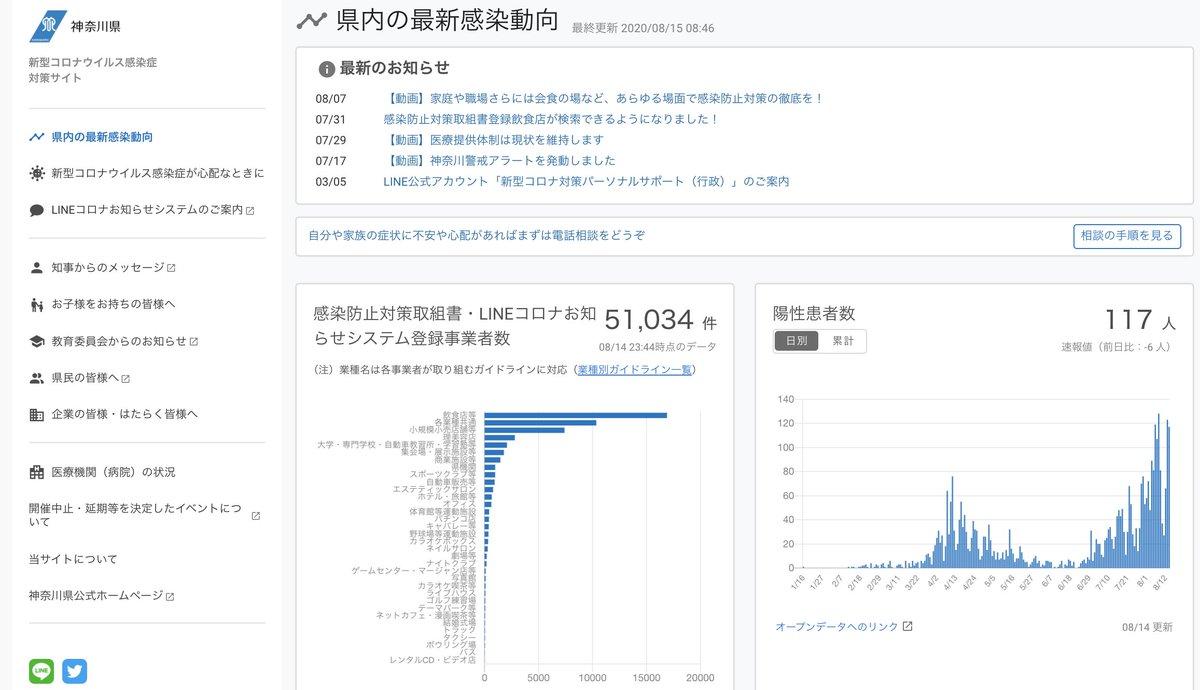 感染 速報 者 数 コロナ 神奈川 神奈川で6人感染、1人死亡 新型コロナ