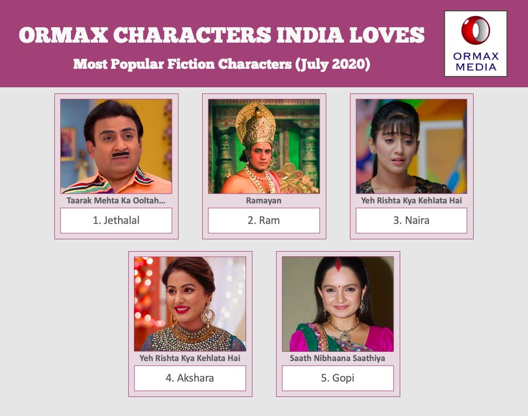 Ormax Characters India Loves: Top 5 fiction characters on Hindi television based on audience popularity (July 2020) #OrmaxCIL https://t.co/bNplGgtHmr