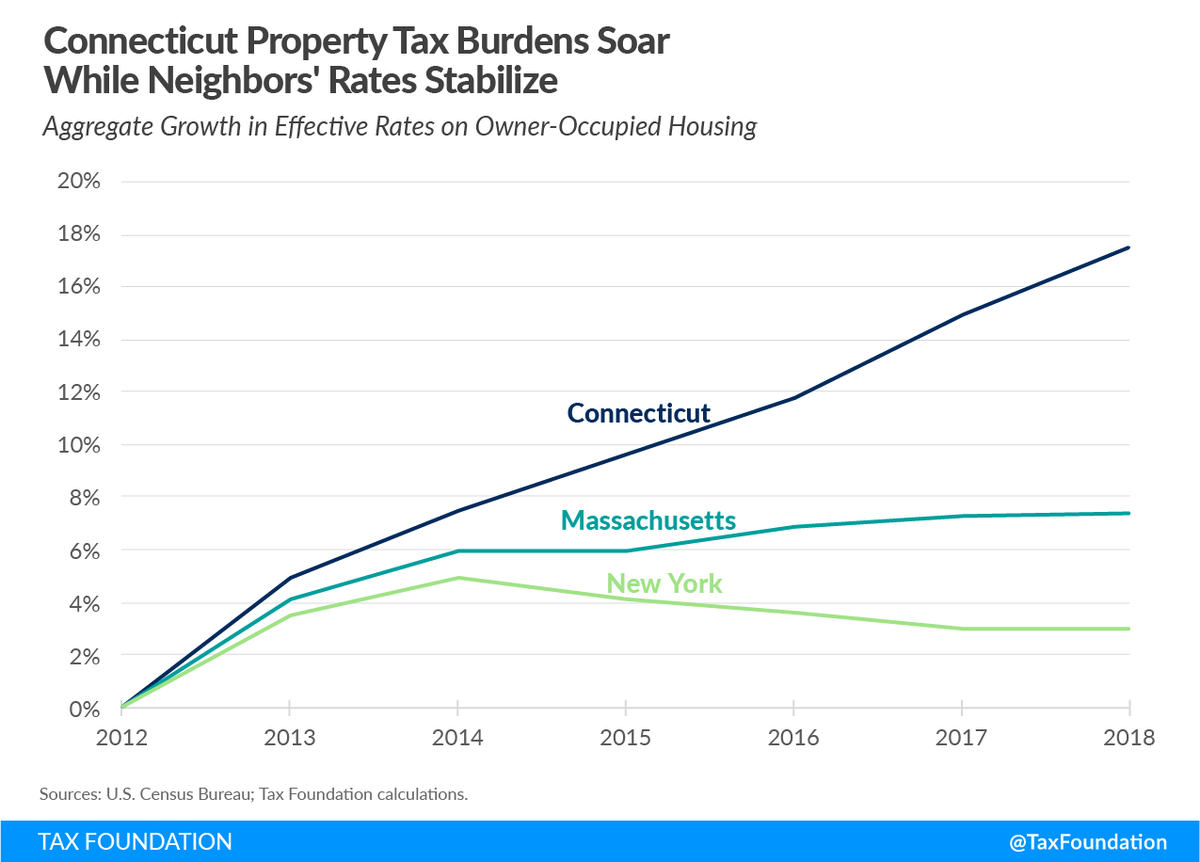 FLASHBACK: Ned Lamont runs and wins on promise to deliver nearly $400mm property tax relief... Conveniently left off the priority list once he took office. What are the chances CT becomes more affordable post COVID? https://t.co/aIGbJ9BBpY