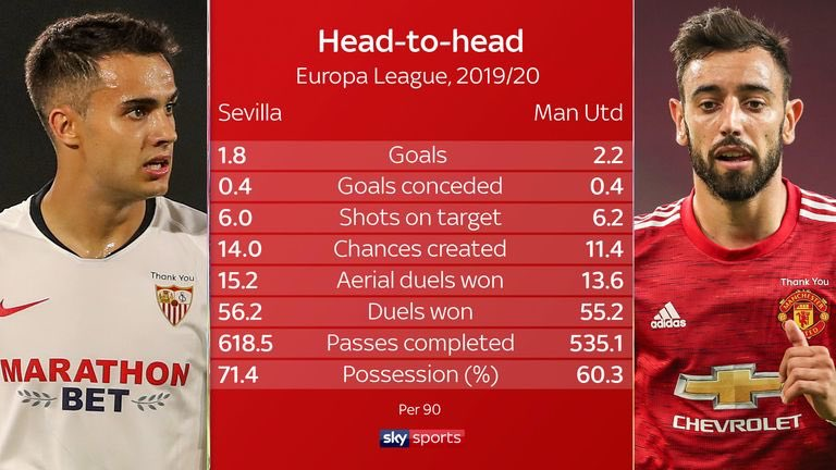 Sevilla and Manchester United this season in the Europa League. #MUFC [Sky]