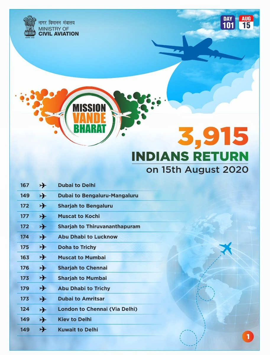The unrelenting spirit & dedication of our professionals & officers to serve stranded citizens is the source of strength for Vande Bharat Mission.   More than a million Indians have returned & 140K have flown out.  3915 people returned to India today. https://t.co/m2nB4432pt