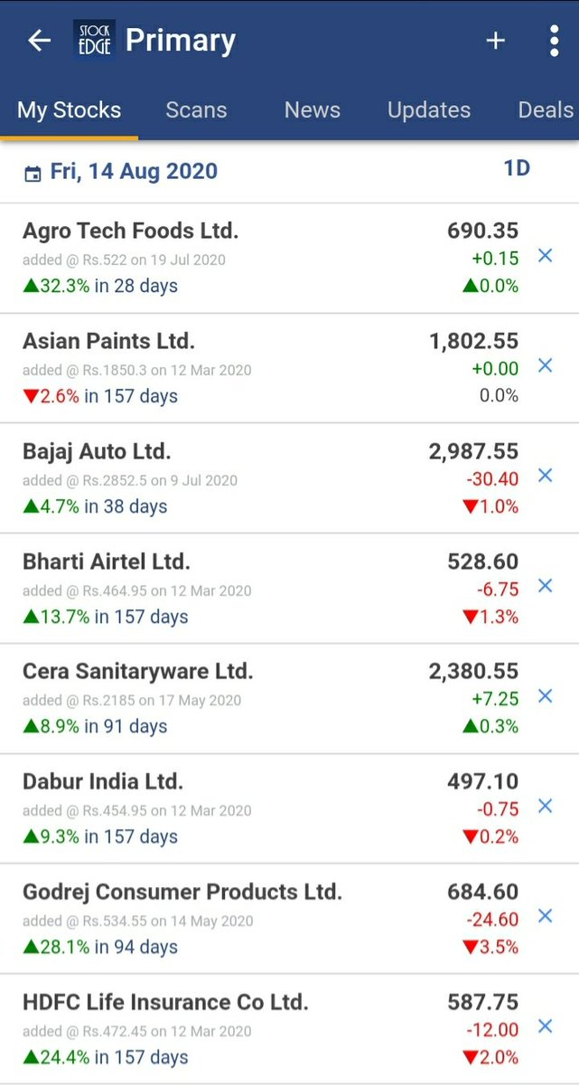Learner Vivek Bajaj Pa Twitter Don T Just Use Watchlist To Track Stock Prices Use Mystockedge Intelligent Watchlist To Get Insights About Your Stocks Create Your Own Personalised Watchlist Today And See The