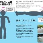 川では体がほとんど浮かない・・・!川へ遊びに行く予定のある人は知っておいてほしいこと