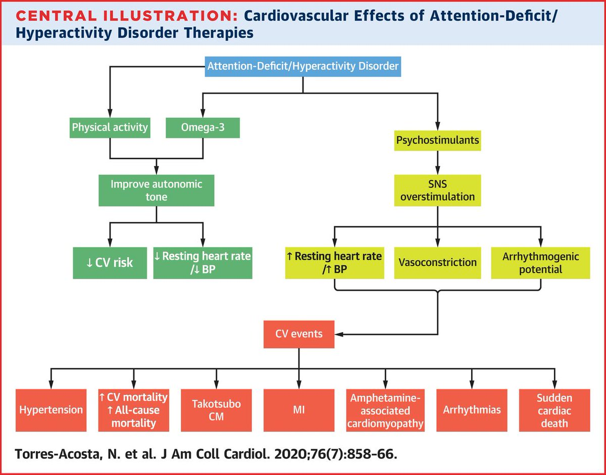 Are #ADHD medications safe for #CVD patients? Learn more in #JACC: bit.ly/2FaPMLo