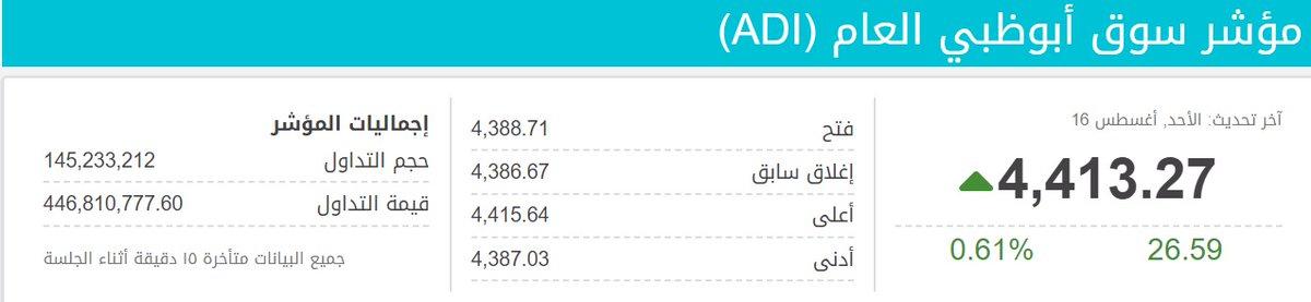 ارتفاع #مؤشر_سوق_ابوظبي بعد توقيع #معاهدة_السلام....فما هي الأبعاد الاقتصاديه التي تضمنتها الاتفاقية؟! #التطبيع_الاماراتي_الاسرائيلي #بحرينيون_ضد_التطبيع #إسرائيل #UAEIsrael https://t.co/t4WTXyhBWK