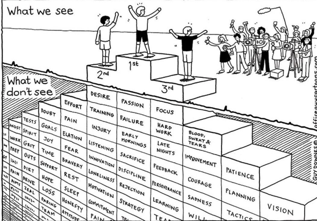 Worth a re-share.   Life is full of ups & downs. More often than not, we don't see the tenacity & perseverance that went into a person's journey of #success. Perspective is key as you chart your course in the #futureofwork 💡   Cc: @helene_wpli @psb_dc @MarshaCollier  #career https://t.co/MkveCdZ0SX