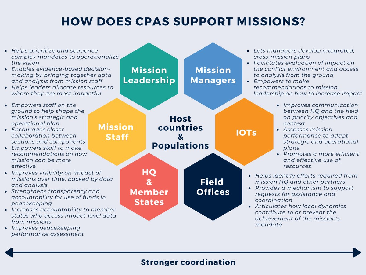 Very proud that CPAS, a tool that helps UN Peacekeeping make informed, evidenced-based decisions to strengthen impact on the ground, will be showcased at the 2020 @ParisPeaceForum for its work against #COVID19. #A4P  More ➡️ https://t.co/1DP2B9b88W https://t.co/XH5OZzHE8M