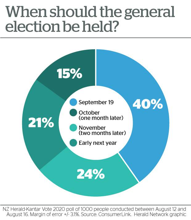 Maria Sherwood On Twitter The Herald Held A Poll On The Election Date