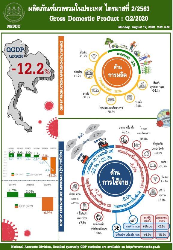 สภาพัฒน์ฯ เผย GDP ไตรมาส 2 หดตัวตามคาด -12.2% อ่วมพิษโควิด-19 ถือเป็นจุดต่ำสุดของปี แต่ติดลบน้อยกว่าช่วง #ต้มยำกุ้ง ที่ -12.5% คาดว่าไตรมาส 3-4 นี้ จะฟื้นตัว เพราะความหวังของวัคซีนปีหน้า คาดทั้งปี -7.5% #โควิด19 #coronavirus #COVID19 #GDP #Thailand https://t.co/beZ9KzSCwp https://t.co/JMwf6j0b4v