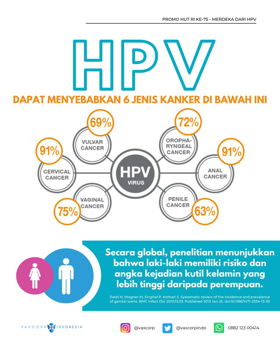 HPV (Human Papillomavirus) merupakan virus yang sangat mudah menular melalui hubungan seksual. HPV menyebabkan kutil kelamin dan berbagi kanker anogenital serta mulut & tenggorokan.  Lihat infografis di bawah ini: https://t.co/FjjJnIX62f