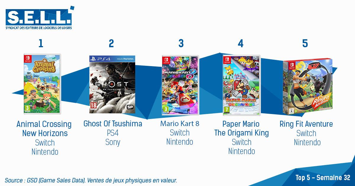 Animal Crossing: New Horizons reprend la première place sur les cartes françaises