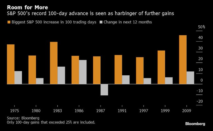 S&P500 record 100 day advance