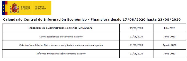 Ya puedes consultar el calendario de publicaciones de la central de información de @Haciendagob de esta semana #CDI #Haciendagob 👉https://t.co/Ml7NVL79na. https://t.co/XtvK8pTQaS