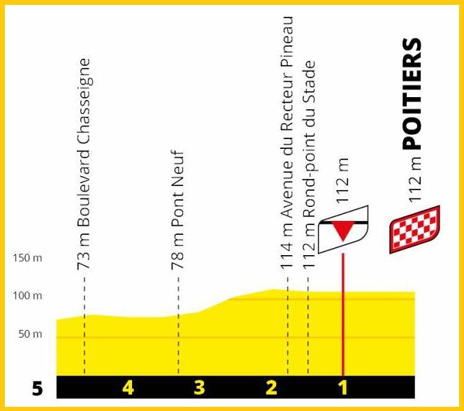 Final Poitiers
