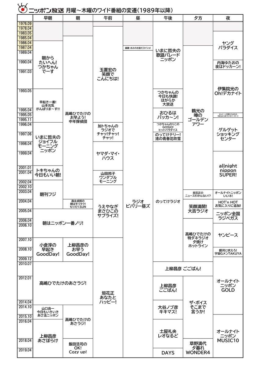 ニッポン 放送 デイズ