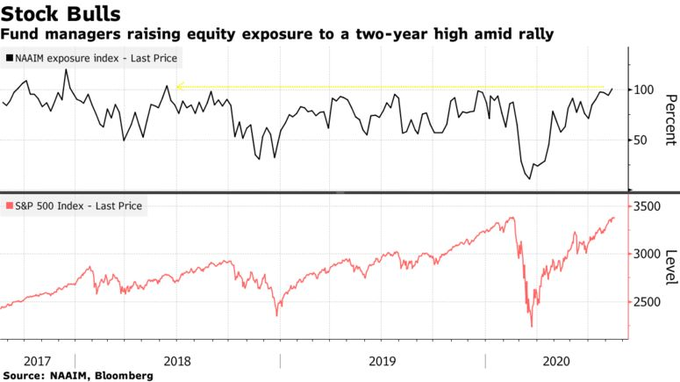 Fund Managers raising equity exposure