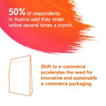 Image for the Tweet beginning: Our recent e-commerce survey identified