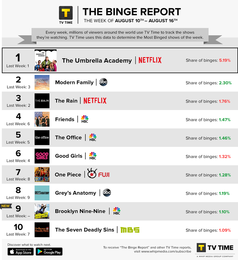 ☂️ @UmbrellaAcad is making it rain on our Binge Report! Who hasn't watched S2 yet?