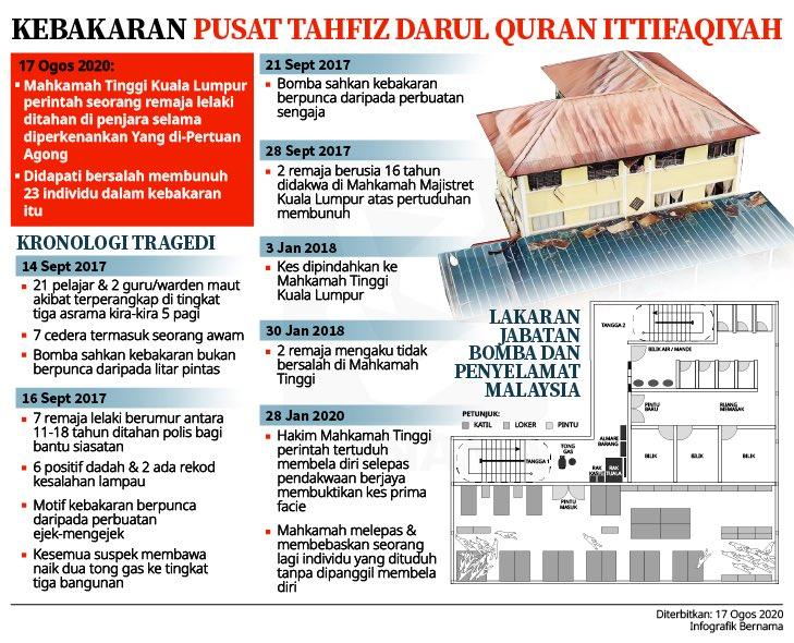 Bernama Tv On Twitter Infografik Tragedi Kebakaran Pusat Tahfiz Darul Quran Ittifaqiyah Infographics Darul Quran Ittifaqiyah Tahfiz School Fire Tragedy Https T Co Orquvpgioc
