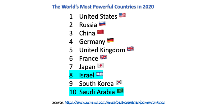 "Avi Kaner på Twitter: ""Israel 🇮🇱 and Saudi Arabia 🇸🇦 are ranked in  world's top 10 most powerful countries. Ranked numbers 1 and 2 in the  Middle East. This regional alliance, combined"