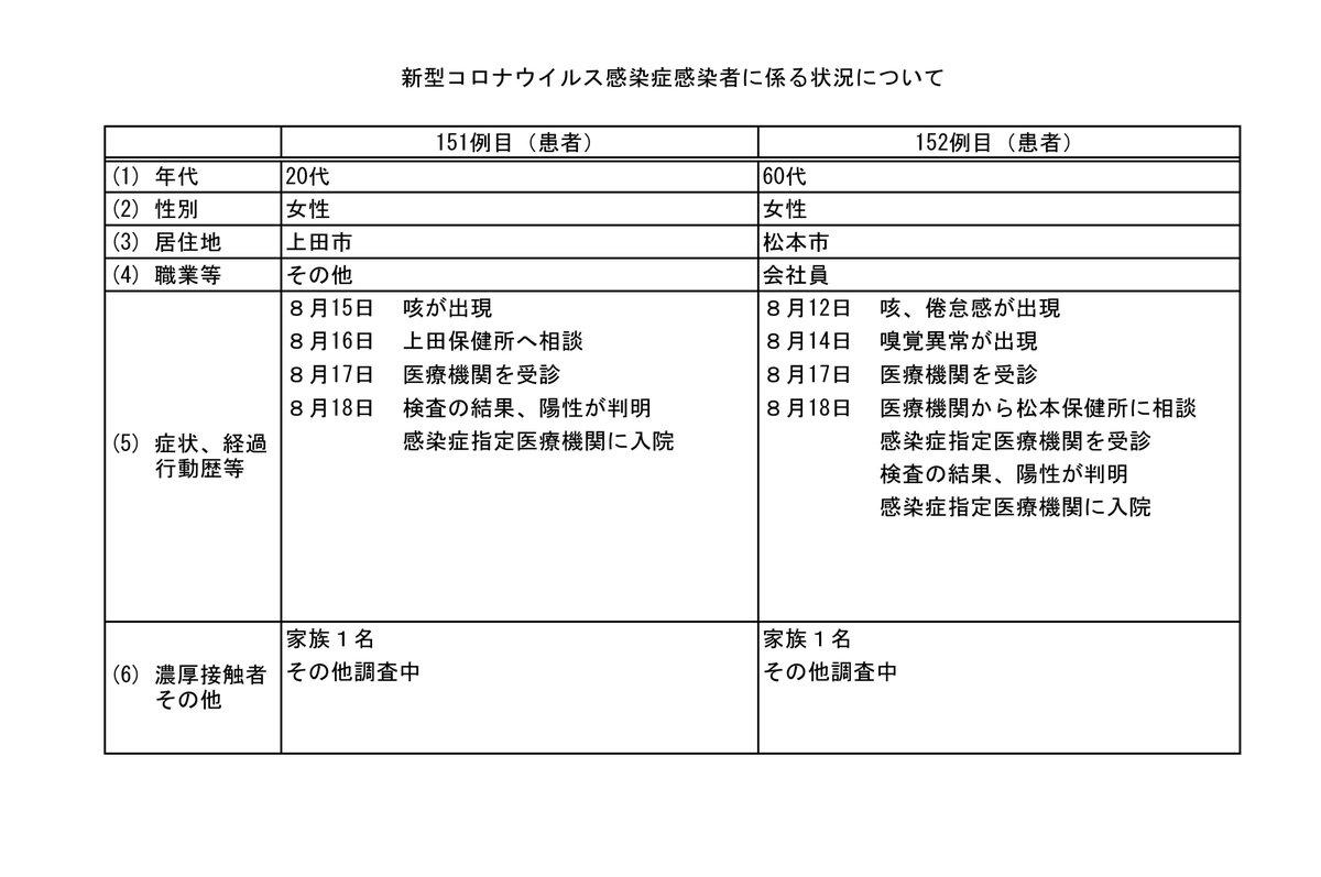 市 コロナ 発生 上田