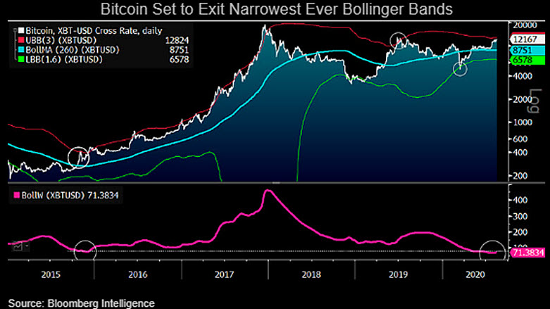 Podle analýzy je jen pár prodejců Bitcoinů zabraňujících rallye