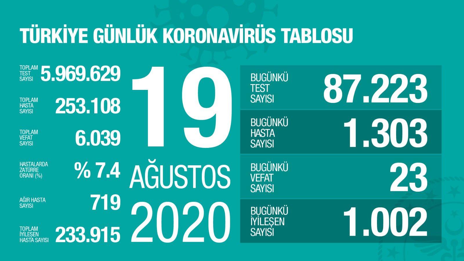Koronavirüs'te vaka sayısı 1 300'ün üstüne çıktı