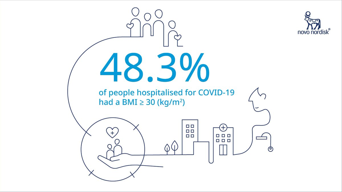 Thanks to all who took part in our poll, which focused on #obesity and #COVID19 🗳️People with obesity and COVID-19 are more likely to be hospitalised and 48.3% of patients in the UK had a BMI ≥30 (kg/m2) #ECOICO2020 https://t.co/h85S7IELOP