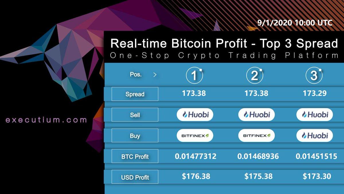 bitcoin profit lab beste kryptowährung, um in penny 2021 zu investieren