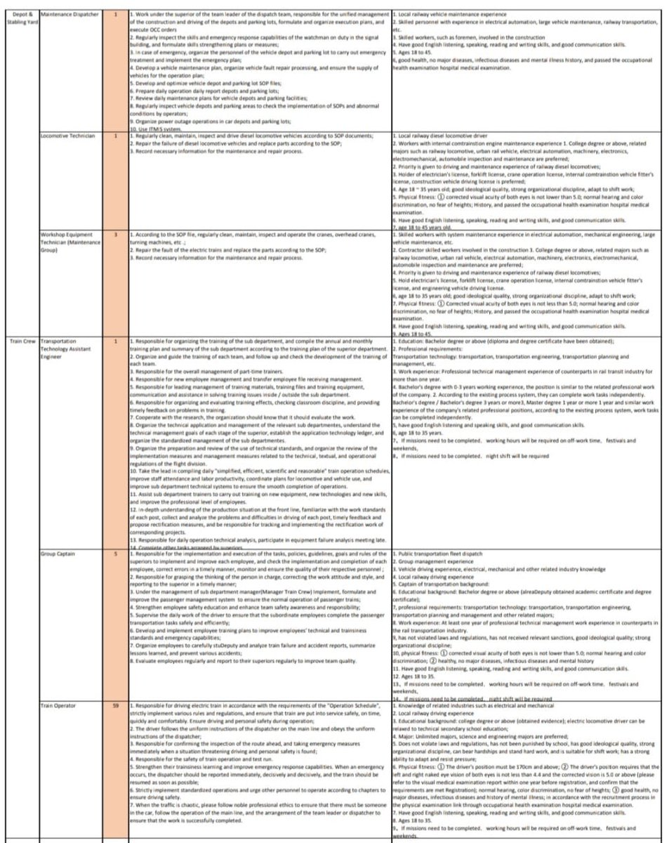 250 new jobs of various categories for Orange Train Lahore by the operator.All applications can be sent to careers@olmrts.com.pk   #cpec #cpecmakingprogres https://t.co/h8JvnH3ftH