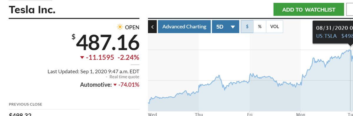 Marketwatch On Twitter Tesla Stock Opened Lower This Morning As News Of Its 5 Billion Share Offering Stemmed Momentum Tsla