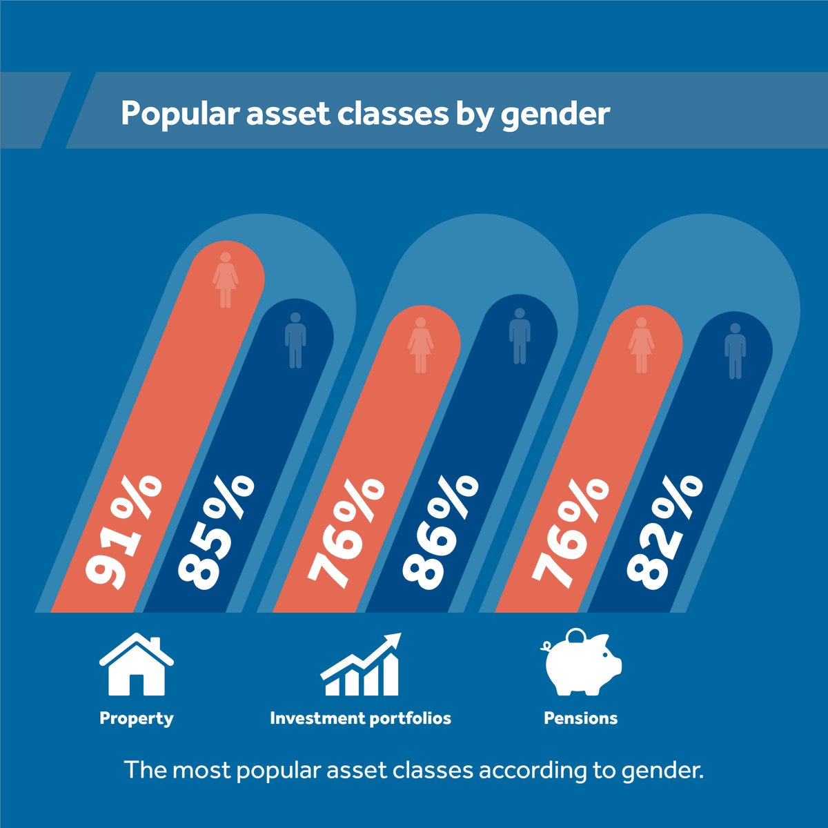 How do men and women differ in their approach to investments? Our Wealth Confidence tracker identifies the most popular asset classes according to gender and much more! Read the report. https://t.co/tIrLlAb3b6 https://t.co/sOJ2AqvImv