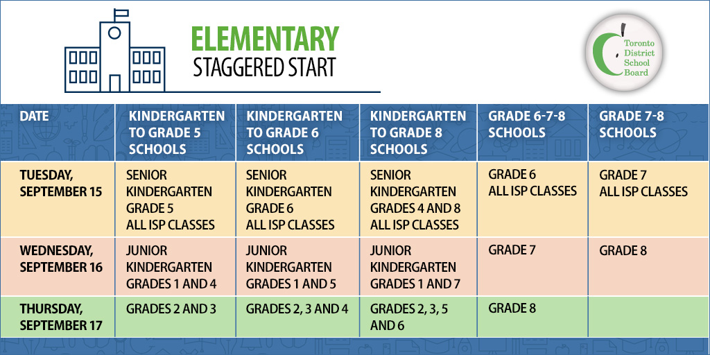 School starts on September 15, 2020. 🍏  There will be a staggered start for elementary students over the first three days (September 15-17) and all secondary students begin school on September 15.   Please see our website for more information: