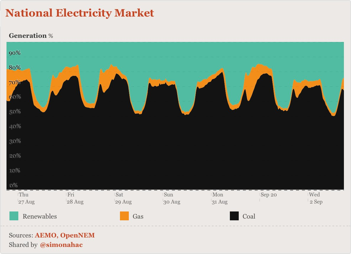 these  @OpenNem charts are close to art IMHO…here's the *proportion* of power in the NEM from coal, renewables and gas over the past week (30 minute intervals).