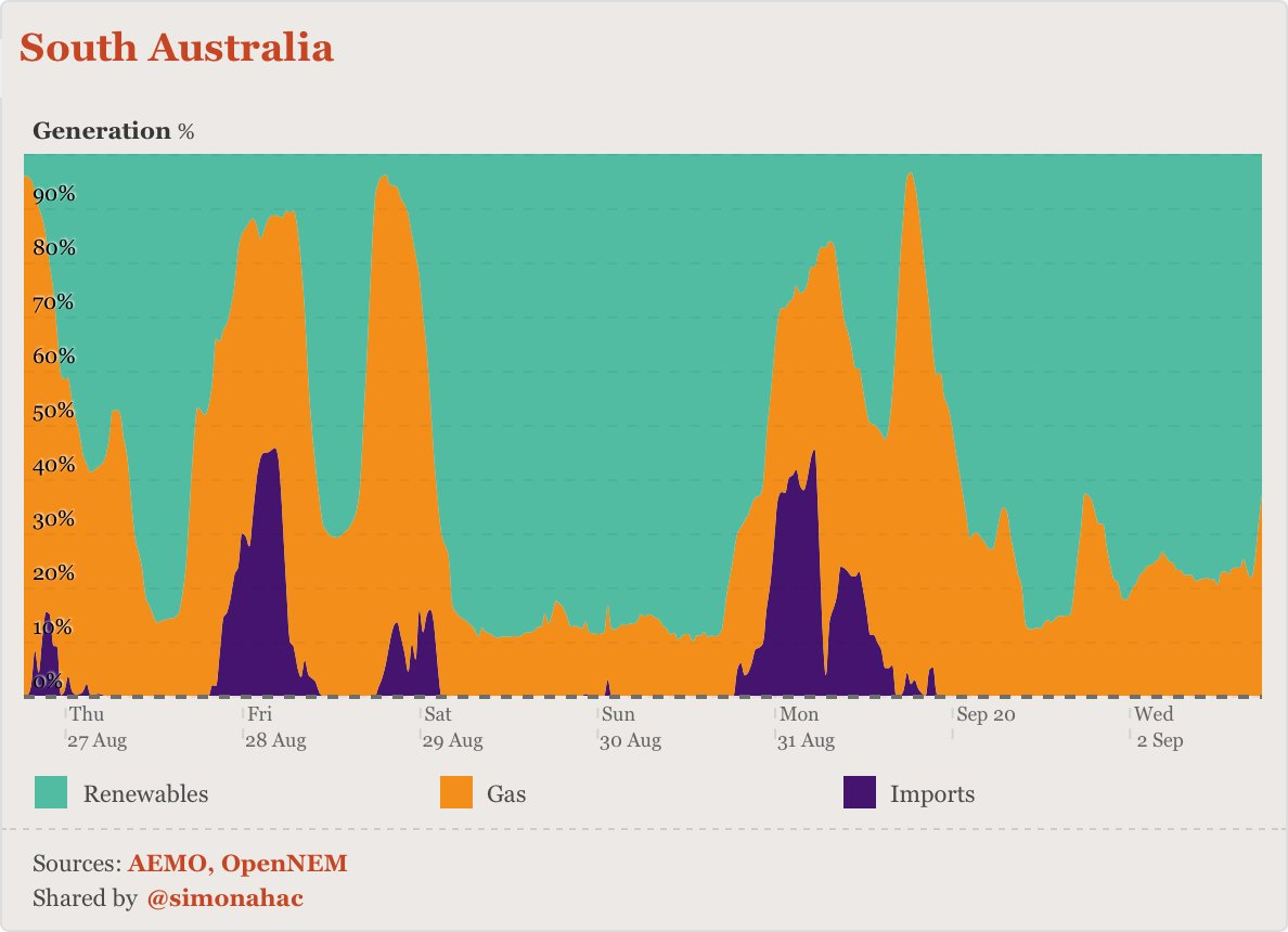 …and south australia.(nb. by their nature, these specific charts don't show exports, and denote the proportion of each source during each interval.)you too can visualise what's happening in our national electricity network at  http://opennem.org.au, free, always.enjoy!
