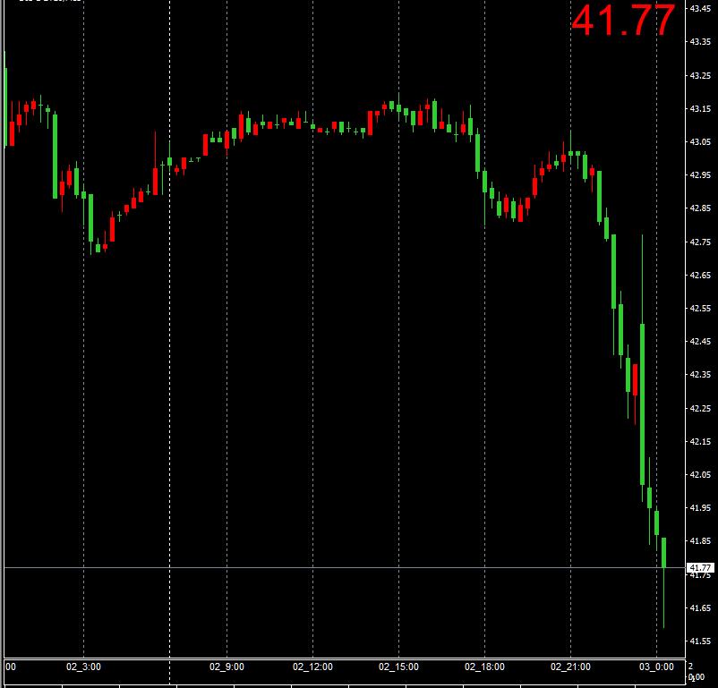 原油⬇️「石油統計 在庫減っていたのに…」🤔全体を見渡すと、株、商品、為替、仮想通貨利益確定売り株グロース売り、バリュー買いナスダックはマイテン -0.62%ダウ +160個別株強かった銘柄の下げ目立つ・アップル -4%・テスラ -12%為替ドル全面高商品下落
