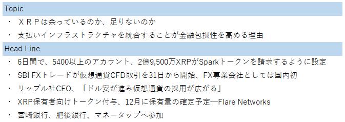 リップルウィークリー【XRPは余っているのか、足りないのか】FXcoin暗号資産(仮想通貨)情報サイト会員限定化(9/7)まであと5日。無料口座開設がまだお済みでない方は、こちらからお申込みください。