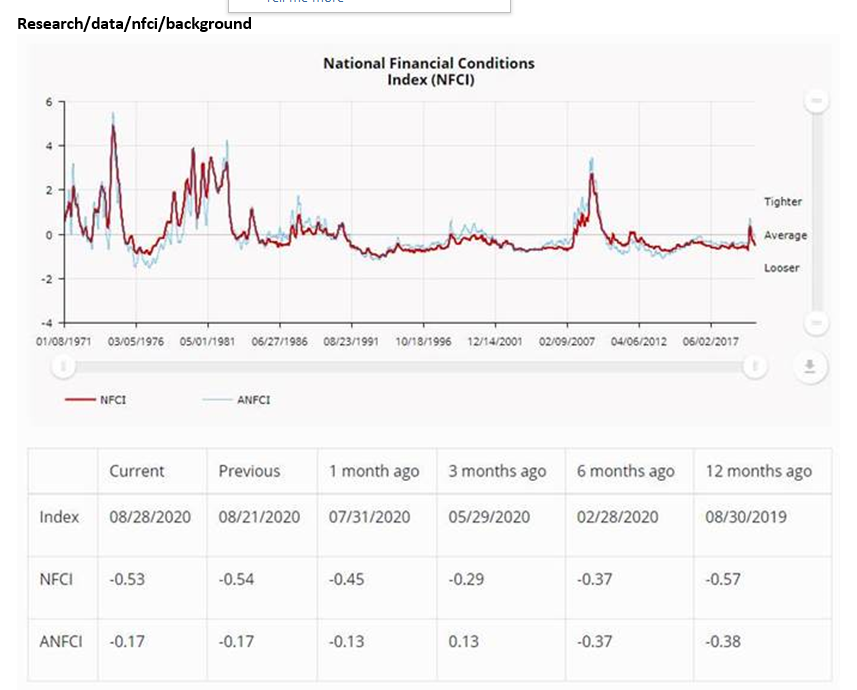 NEW DATA: National #Financial Conditions Index ticked up to –0.53 in the week ending August 28. The #NFCI points to little change in financial conditions. https://t.co/yYqMMnU0U4
