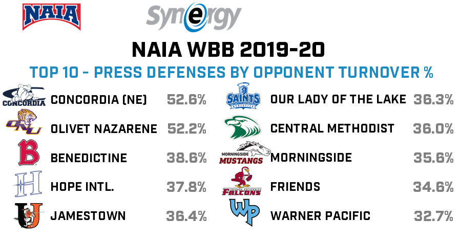 Here are the top press defenses by opponent turnover % from the NAIA Women last season. https://t.co/fs59zA8QV7