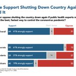 Image for the Tweet beginning: A majority support shutting down