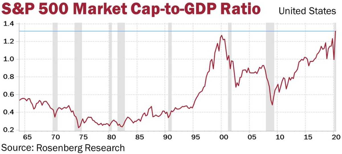 "Víctor Pavón-Villamayor on Twitter: ""Financial #markets and real economy  decoupling: the S&P 500 market cap/GDP ratio has just reached 132%, a  historical maximum. #GlobalMarkets #FinancialBubbles #Risk…  https://t.co/44pVAB85bQ"""