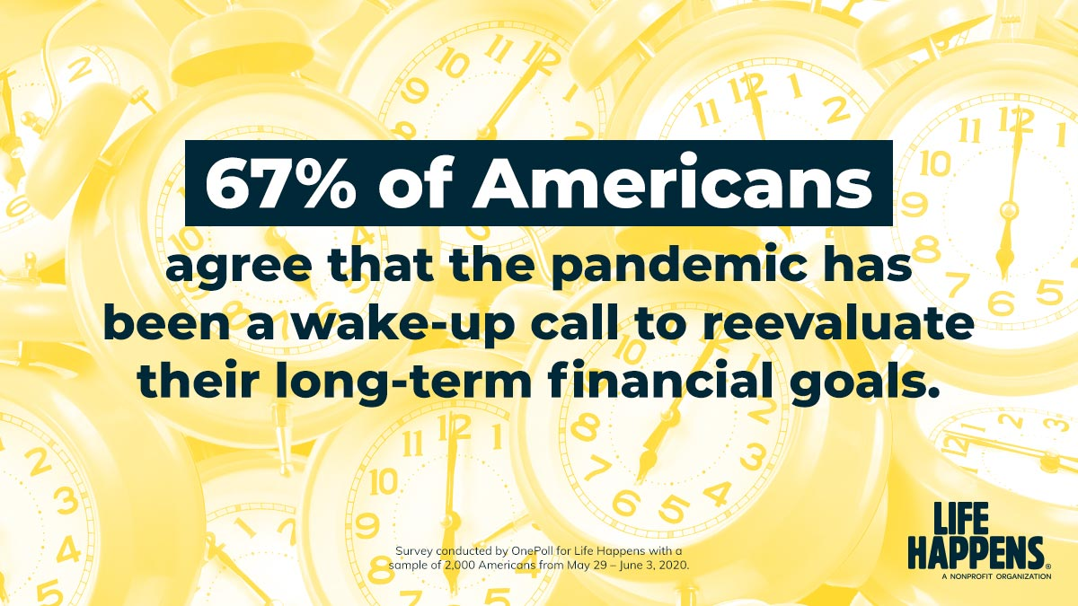 Q1: We found that the pandemic has been a wake-up call for 67% of Americans to reevaluate their long-term financial goals. What steps can people take to feel more financially secure during this time of uncertainty? #LIAM20Chats #LIAM20 https://t.co/5MDzDjo4r5