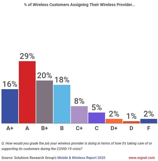 "test Twitter Media - ✔  83% of Canadians give their wireless provider a ""B"" or higher for support they've received during #COVID19. For more info on COVID-19 measures taken by Canada's telecom providers, see: https://t.co/Iafy4shdJZ [Source: SRG and @CarttCa] https://t.co/DMNHgYPtOn"