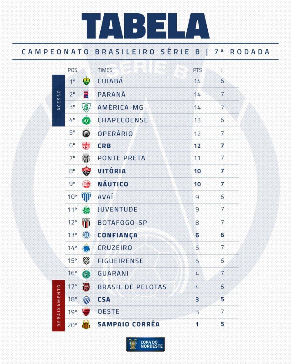 Copa Do Nordeste On Twitter Tabela Da Serie B Do Brasileirao 100 Atualizada Pra Voces